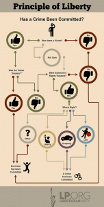 Libertarian Party Flow Chart - Has a Crime Been Committed, No Criminal Here